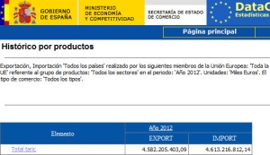 Informe Taric 2012 global